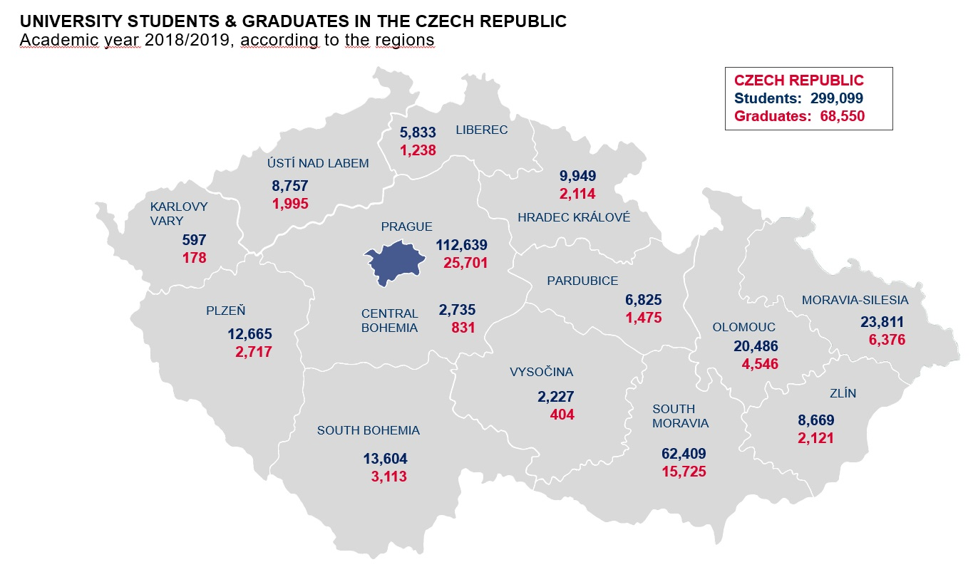 Source: Ministry of Education, Youth and Sport, 2019; CzechInvest, 2019