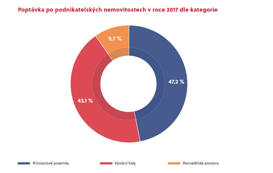 Podnikatelske_nemovitosti_2017_graf.jpg