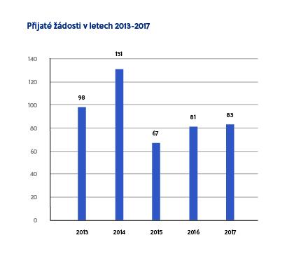 graf_PRIJATE-ZADOSTI-v-letech-2013-2017.jpg